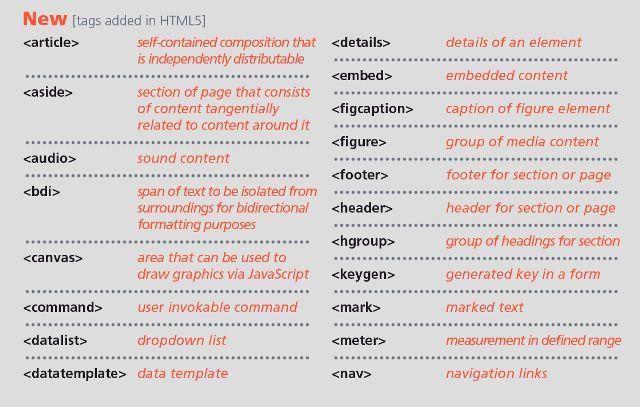 Новые элементы в HTML5