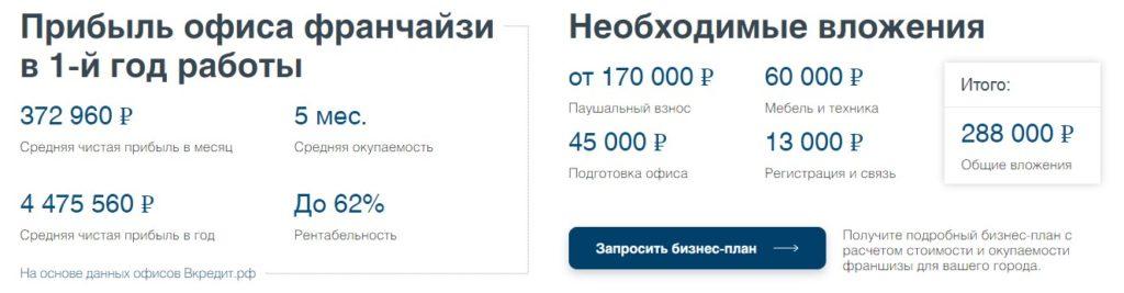 Франшиза Вкредит.рф