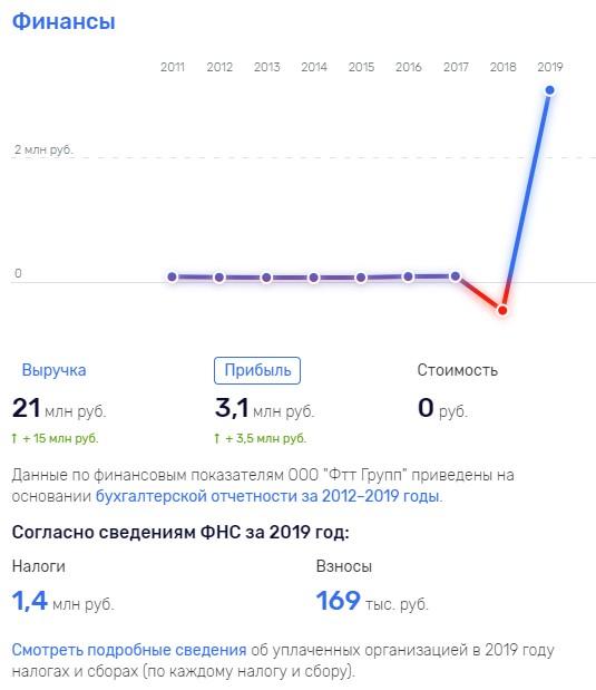 Консалтинговая компания FTT Group, отзывы о fttgroup.ru
