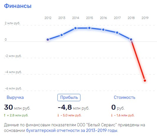 Франшиза Белый Сервис, beliyservice.ru