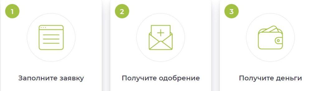 Займы наличными от Целевые финансы, celfin.ru